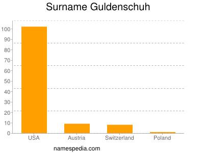 Surname Guldenschuh
