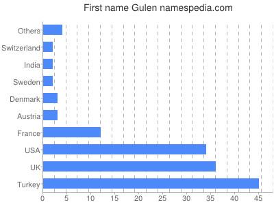 Given name Gulen