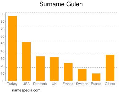Surname Gulen