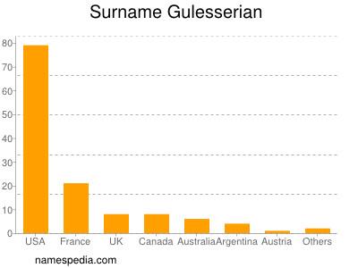 Surname Gulesserian