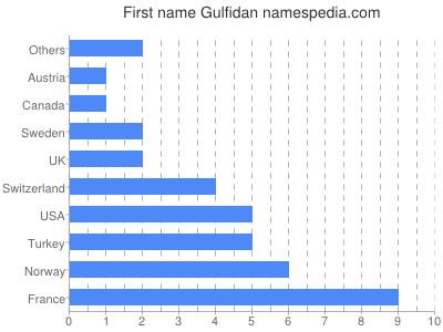 Given name Gulfidan