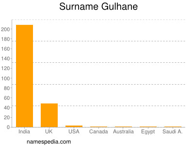 Surname Gulhane