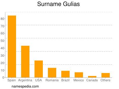 Surname Gulias