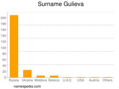 Surname Gulieva