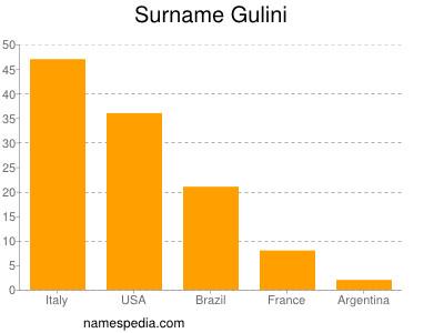 Surname Gulini