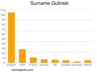 Surname Gulinski