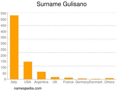 Surname Gulisano