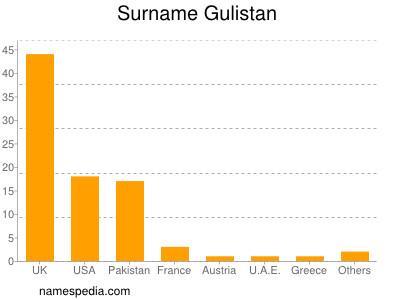 Surname Gulistan