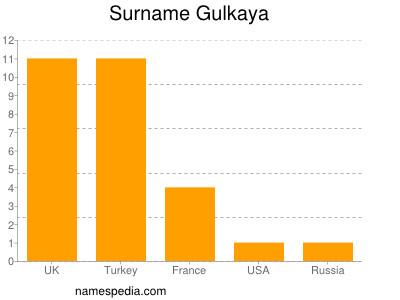 Surname Gulkaya