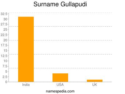 Surname Gullapudi