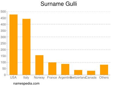 Surname Gulli