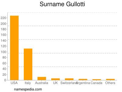 Surname Gullotti