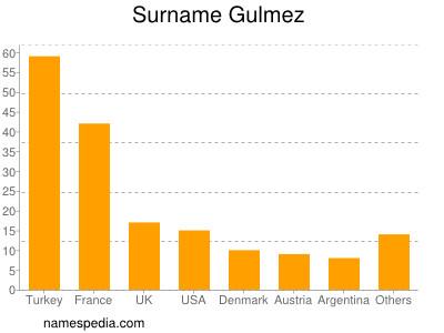 Surname Gulmez