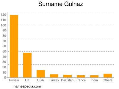 Surname Gulnaz