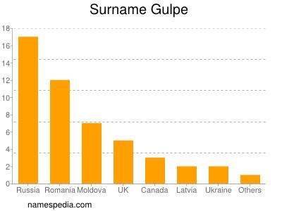 Surname Gulpe