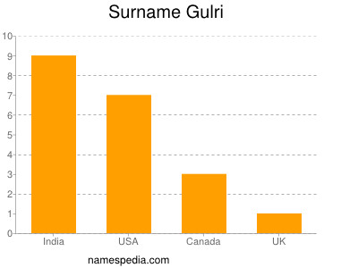 Surname Gulri