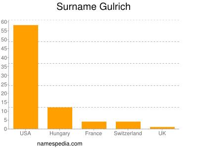 Surname Gulrich