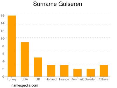 Surname Gulseren