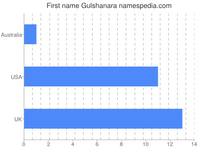 Given name Gulshanara