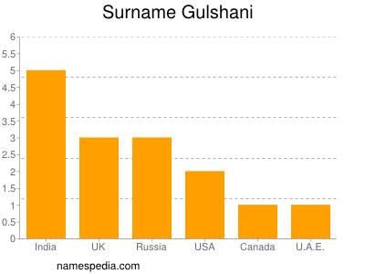 Surname Gulshani