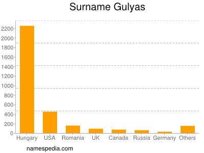 Surname Gulyas