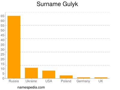 Surname Gulyk