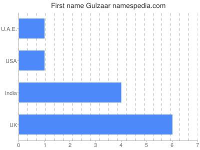 Given name Gulzaar