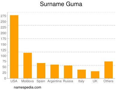 Surname Guma