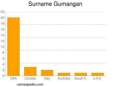 Surname Gumangan