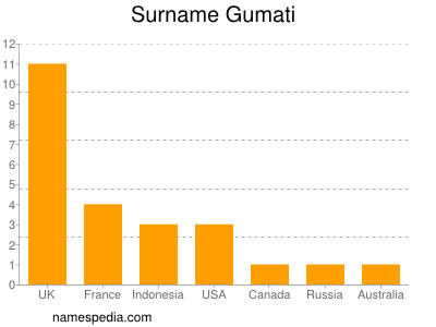 Surname Gumati