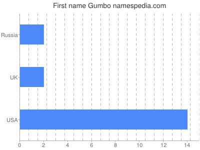 Given name Gumbo