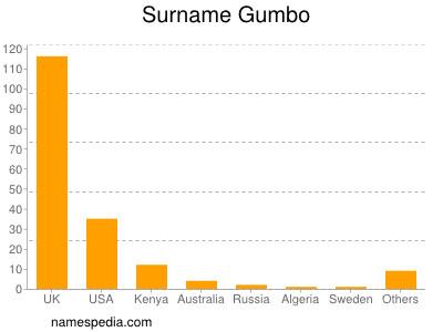 Surname Gumbo