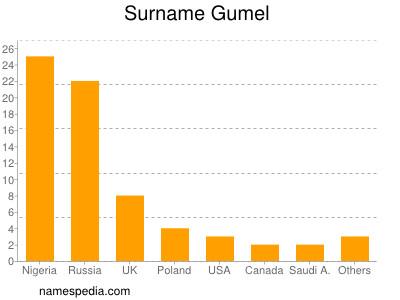 Surname Gumel