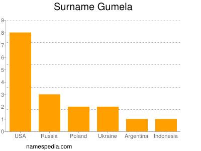 Surname Gumela