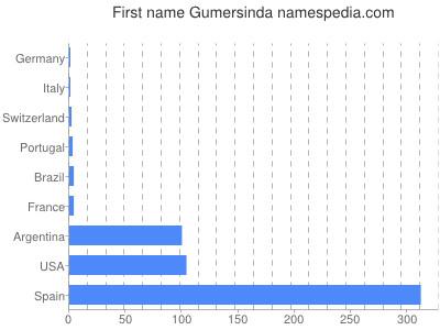 Given name Gumersinda