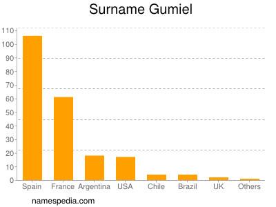 Surname Gumiel