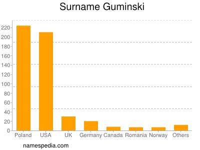 Surname Guminski