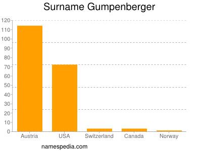 Surname Gumpenberger
