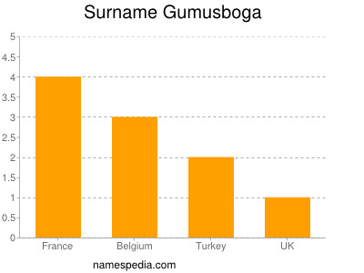 Surname Gumusboga