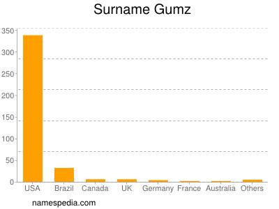 Surname Gumz