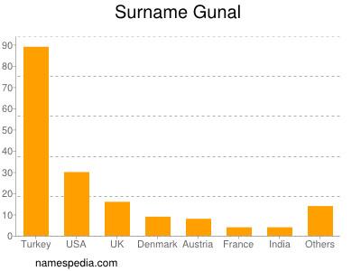 Surname Gunal