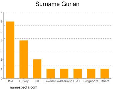 Surname Gunan