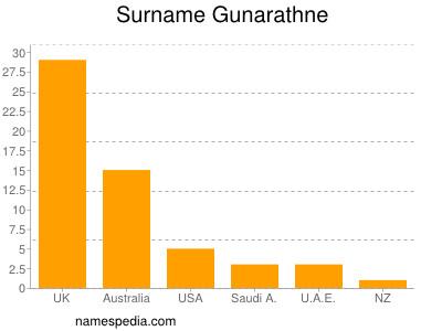 Surname Gunarathne