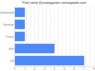 Given name Gunasegaram