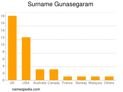 Surname Gunasegaram