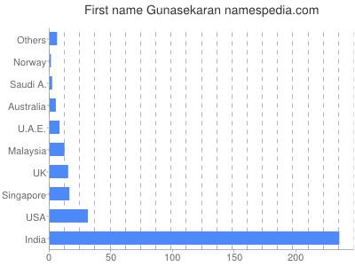 Given name Gunasekaran