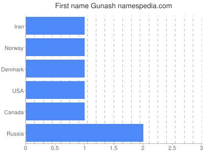 Given name Gunash