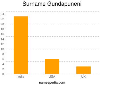 Surname Gundapuneni