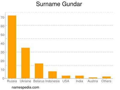 Surname Gundar