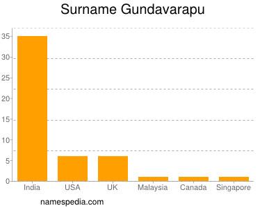 Surname Gundavarapu